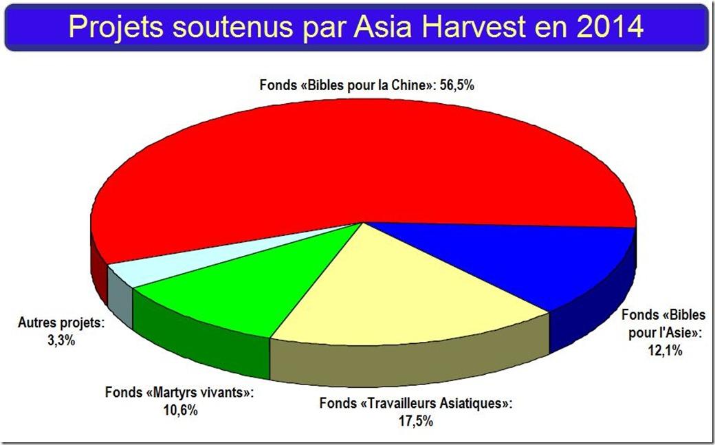 projets_asia_harvest_2014